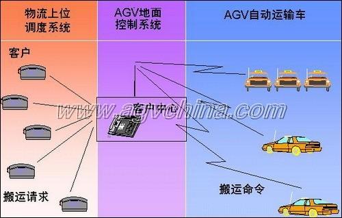 agv系统的控制是通过物流上位调度系统,agv地面控制系统及agv车载