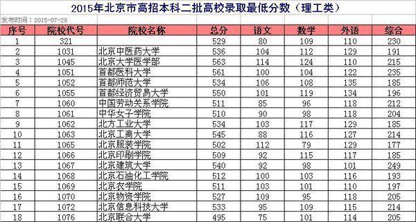 北京有哪些二本大学 理科分数线大概是多少 谢