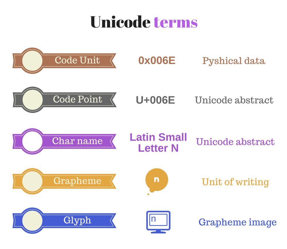 Unicode basic terms