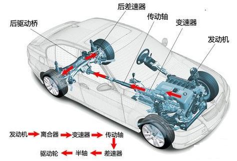 因而限制了发动机的安装位置只能紧靠驱动轮轴,使汽车的造型设计产生