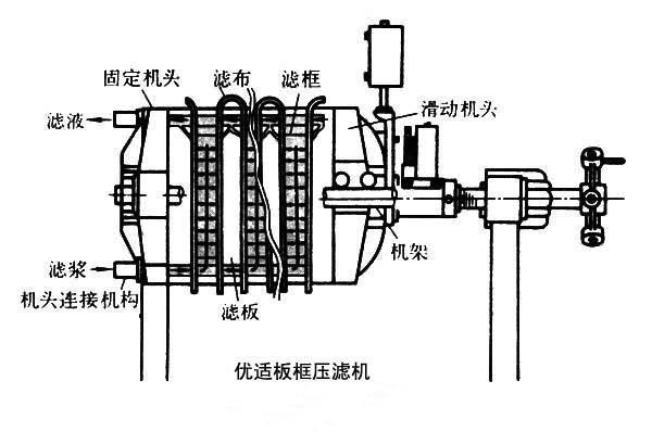 板框压滤机 板框压滤机有手动压紧,机械压紧和液压压紧三种形式.图片