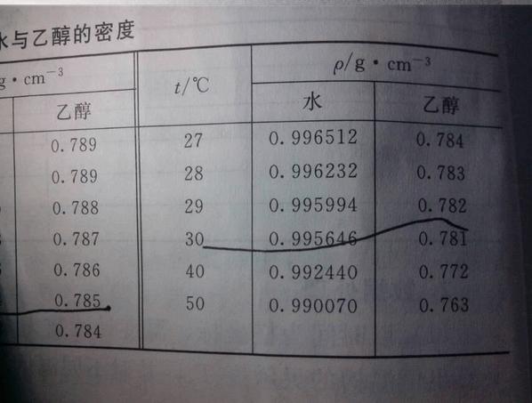 40度的时候无水乙醇密度是多少_360问答