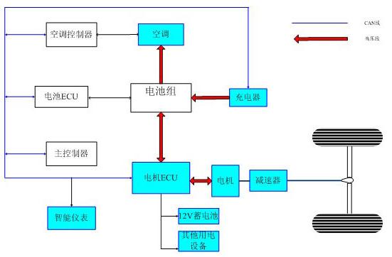 纯电动车结构原理