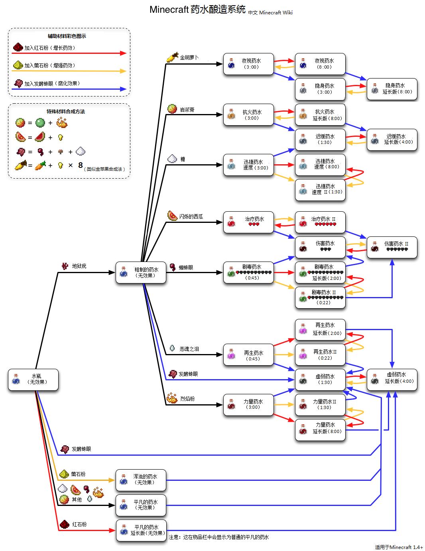 我的世界药水合成配方表 《我的世界》炼金术师